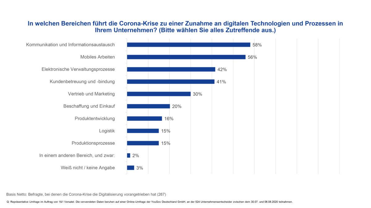 Studie_Digitalisierung_der_Unternehmensbereiche