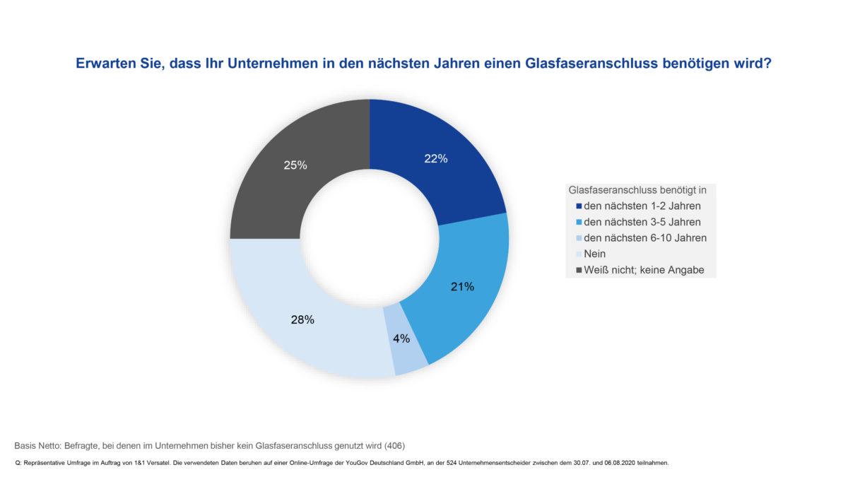 Studie_Nachfrage_nach_Glasfaser_steigt_mittelfristig