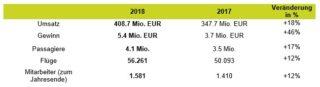 Die Jahrensbilanz 2018 von airBaltic - Tabelle airBaltic
