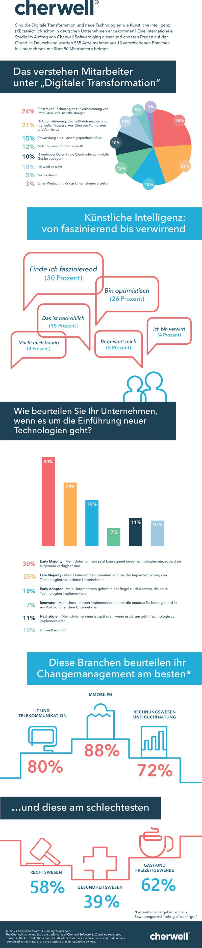 Cherwell ITSM Studie Infografik