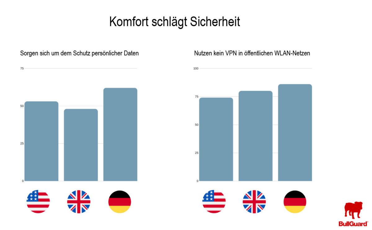 Die Deutschen sind zu bequem für Datenschutz, zeigt eine Studie des Cybersecurity-Anbieters BullGuard.