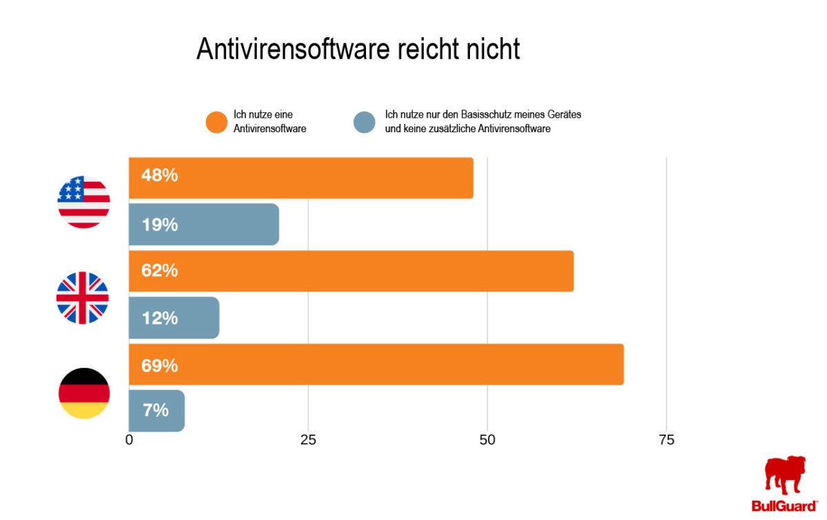 Die Datenschutz-Studie von BullGuard hat ergeben, dass sich Internetnutzer zwar vor Malware schützen, aber nicht für Datenklau.