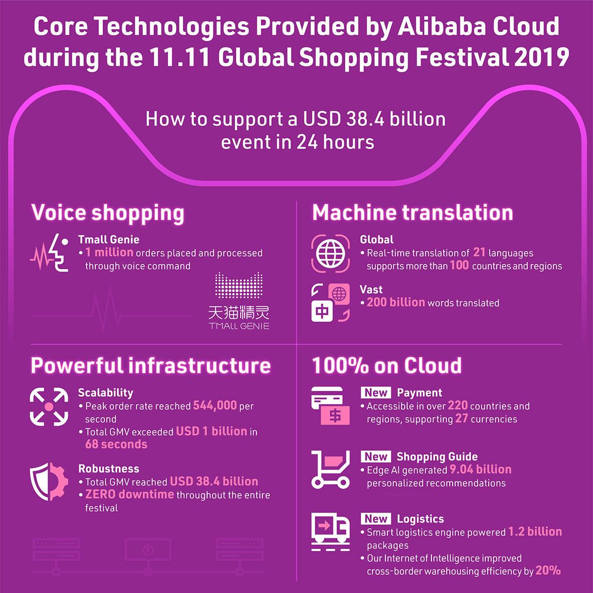 Alibaba Cloud unterstützt 11/11