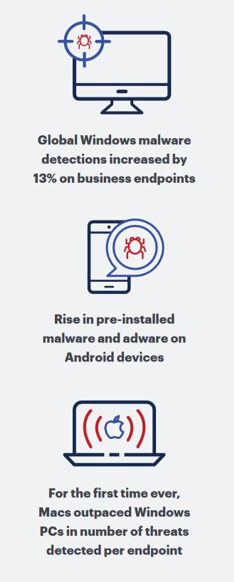 State of Malware Report, Copyright: Malwarebytes