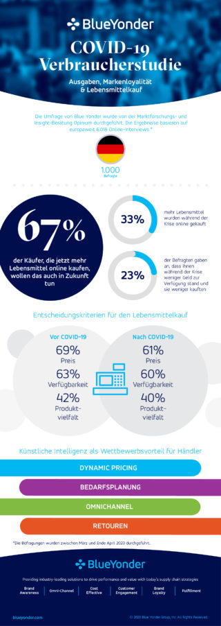 Infografik Blue Yonder: Der Trend geht in Richtung Online-Handel (Copyright Blue Yonder)