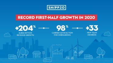 Im ersten Halbjahr 2020 ist Shippeo operativ um 204 Prozent gewachsen. Das Unternehmen hat 33 neue Mitarbeiter eingestellt.