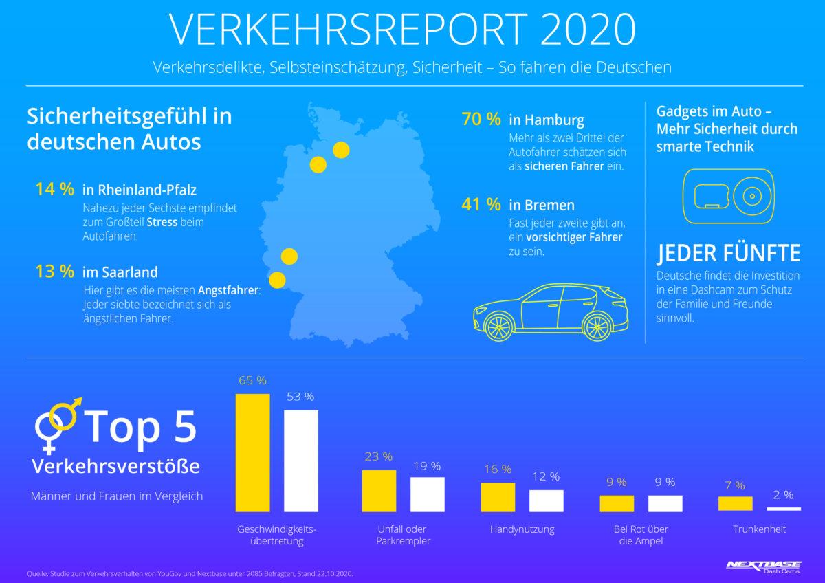 Nextbase Studie, Verkehrsreport 2020