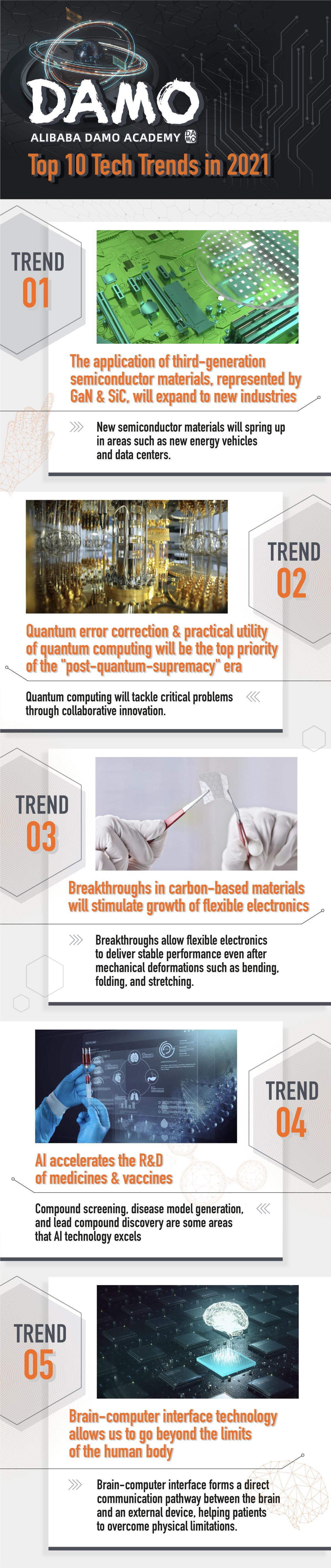 Alibaba_Damo Academy 2021 Tech Trend_Infographic (ENG) 01