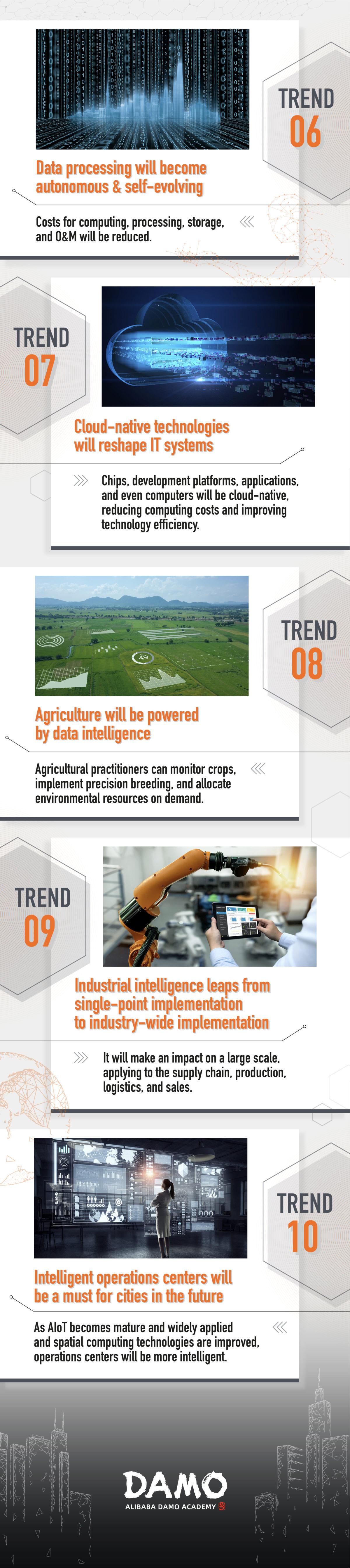 Alibaba_Damo Academy 2021 Tech Trend_Infographic (ENG) 02