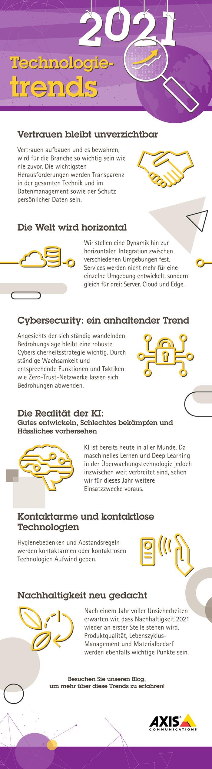 Axis Tech Trends 2021_Infografik