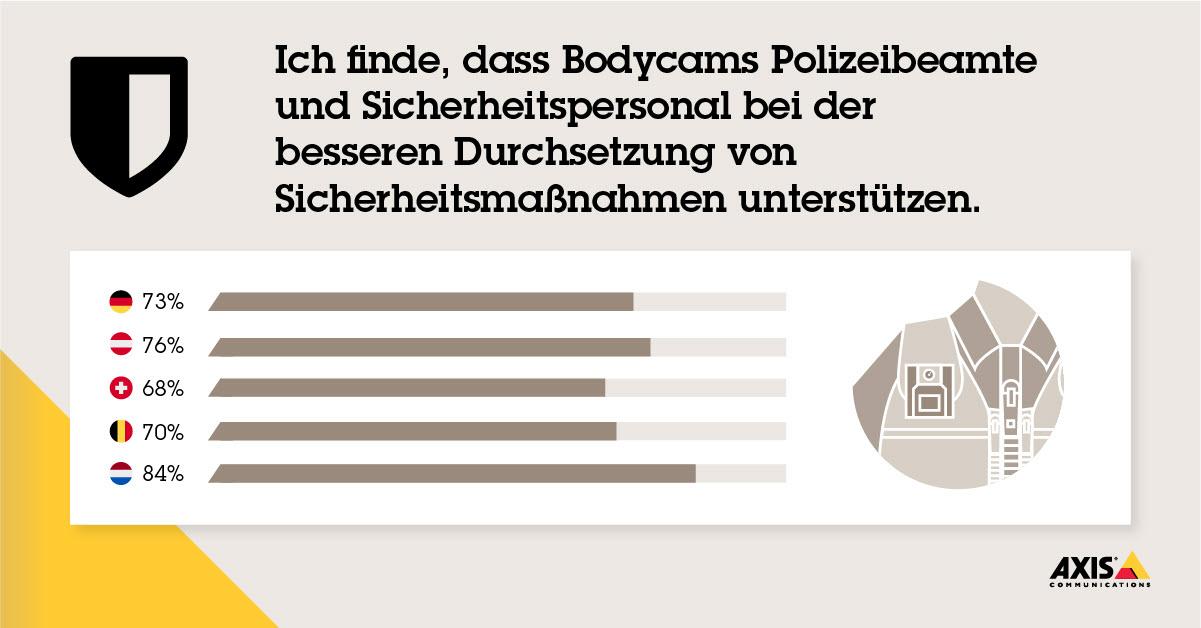 Axis_Studie_Security-Bodycam (2)