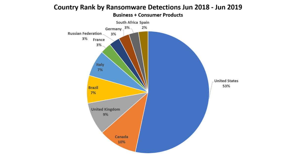 Country_Rank_by_Ransomware_Detections
