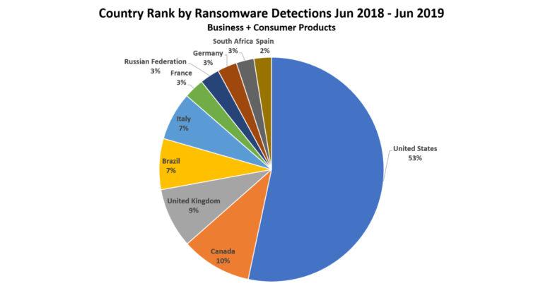 Ransomware-Erkennung und Länder