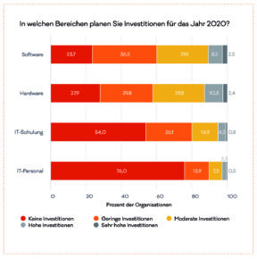 Die diesen Bereichen wollen NPOs aktuell investieren (Quelle: DIGITAL-REPORT 2020)