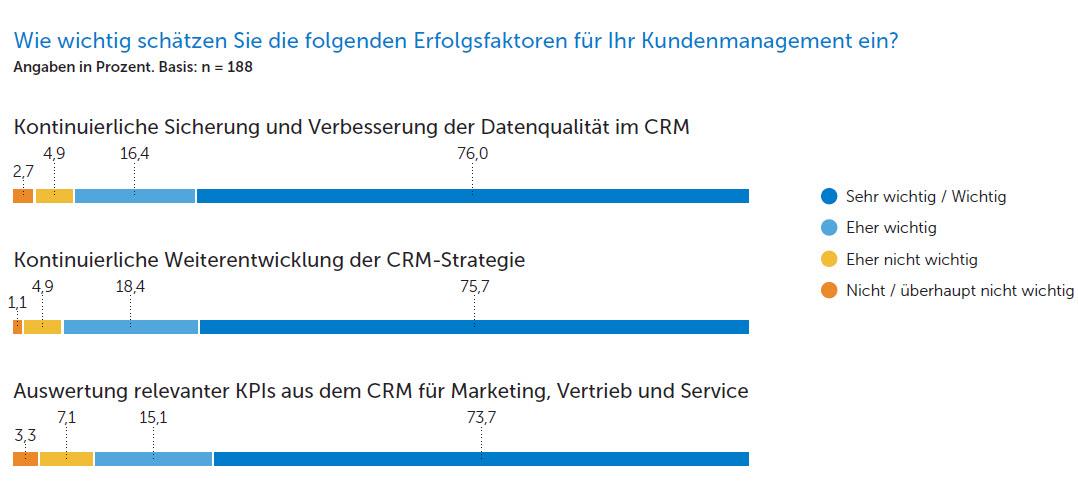 Erfolgsfaktoren im Kundenmanagement (Copyright ADITO Software)