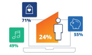 ForgeRock Deutsche steigen vor allem im Einzelhandel auf Online-Dienste um