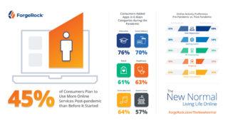 ForgeRock_The New Normal_Globale Infografik