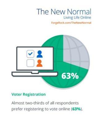 ForgeRock_Voter Registration_Study