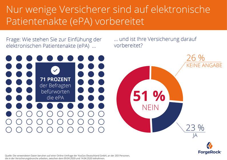 71% befürworten die ePA, aber nur knapp ein Viertel ist darauf vorbereitet (Quelle: ForgeRock)