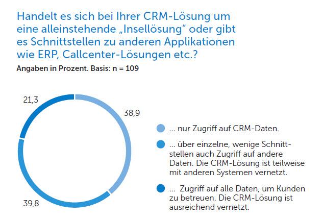 ADITO CRM Monitor