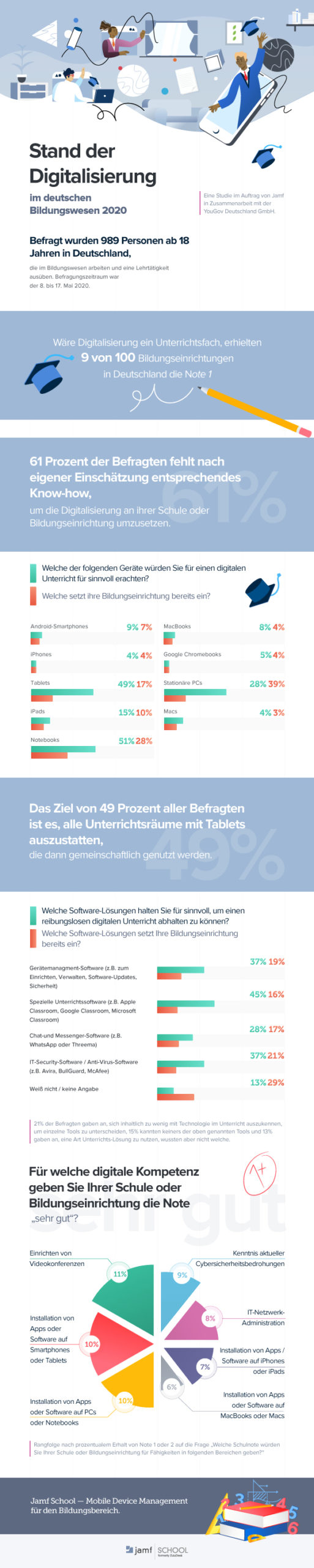 Infografik zur Jamf Studie: Digitalisierung im Bildungswesen (Copyright Jamf)
