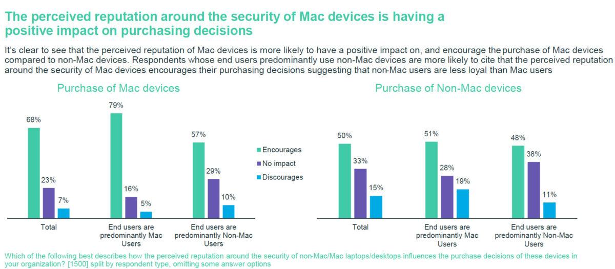 Welchen Einfluss hatte der Ruf von Mac-Geräten auf die Kaufentscheidung? (Copyright Jamf)