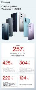 OnePlus Global Smartphone Shipment Growth H1 2021