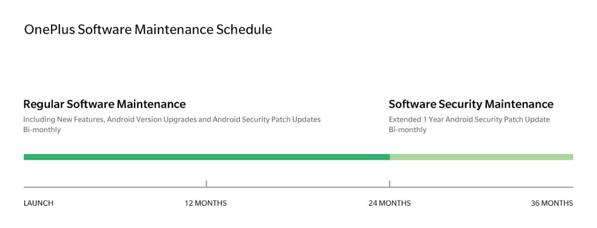 OnePlus Software Maintenance Schedule