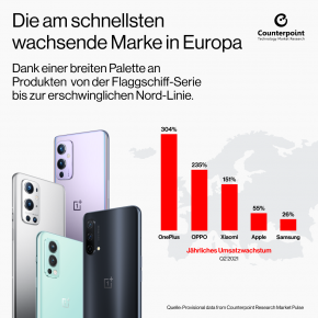 OnePlus, the fastest growing brand in Europe, Q2 2021 DE