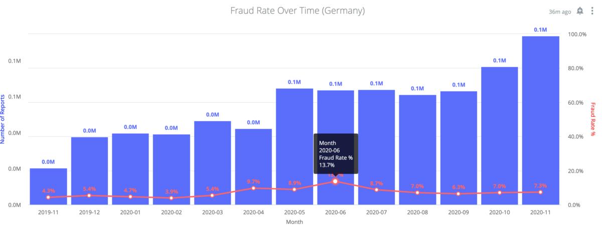 Onfido Identity Fraud Report 2020: Entwicklung der Betrugsrate in Deutschland zwischen November 2019 und November 2020 (Copyright Onfido)