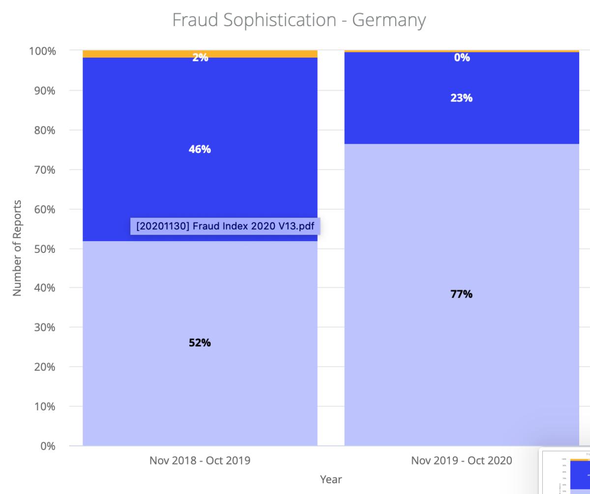 Onfido Identity Fraud Report 2020: Vergleich der Reifegrade bei Betrugsfällen in Deutschland (Copyright Onfido)