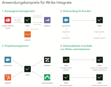 Use Case Wrike Integrate (Copyright Wrike)