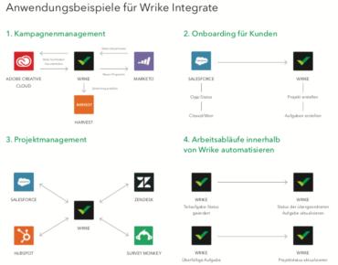 Use Case Wrike Integrate (Copyright Wrike)
