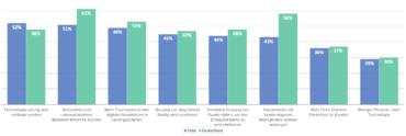 Jamf Retail Studie 2019 (Copyright Jamf)