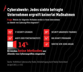 YesWeHack Cybersecurity-Studie April 2021 (Copyright YesWeHack)