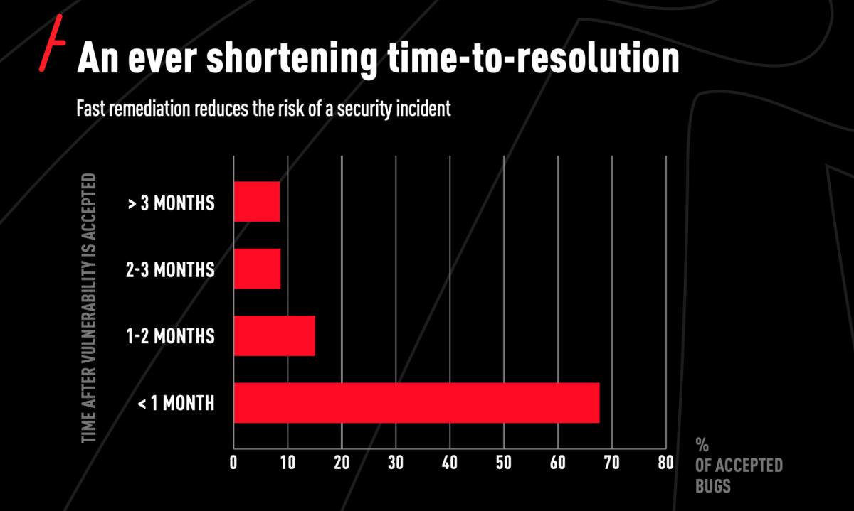 YesWeHack Infografik Shaping Security Strategies (Copyright YesWeHack)