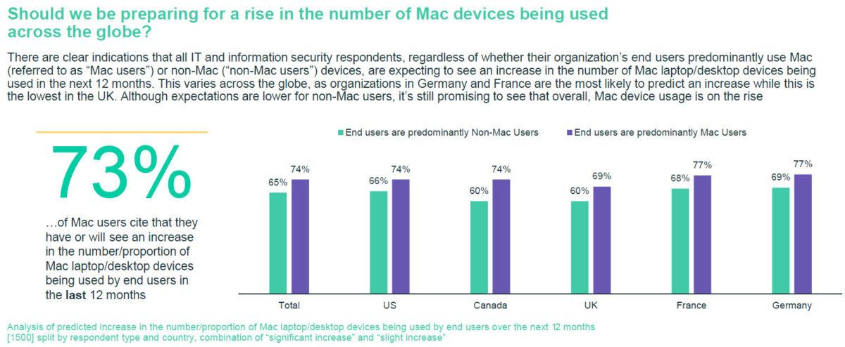 Die Statistik zeigt den vorhergesagten Anstieg der Mac Nutzung im Unternehmen in den nächsten 12 Monaten